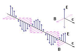 23b9813b293b7 (http   www.brasilescola.com fisica o-que-sao-ondas-eletromagneticas.htm)