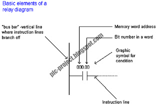 PLC Projects: Ladder Diagram of PLC