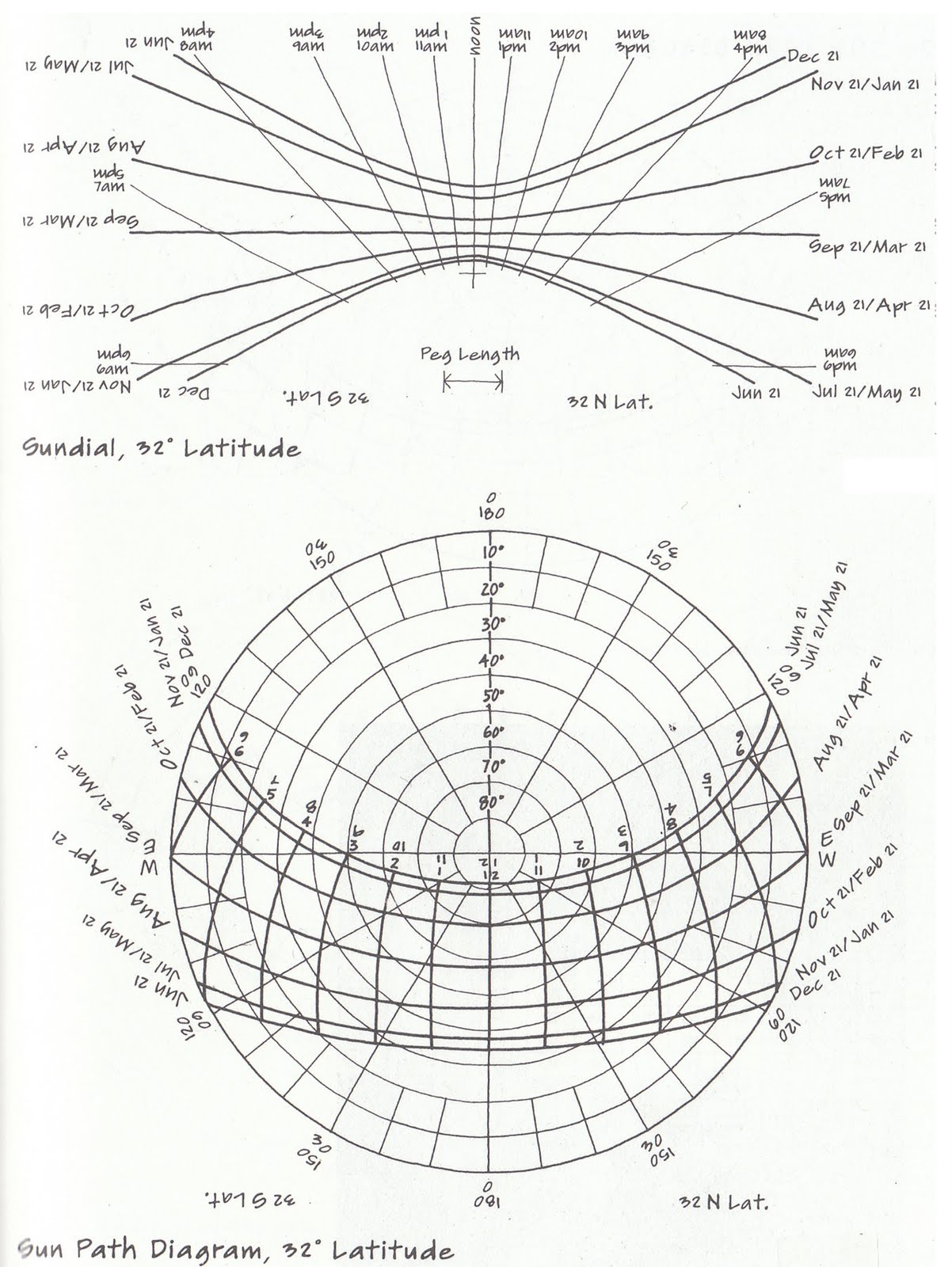 Sun Diagram Elevation E34 Wiring Chart