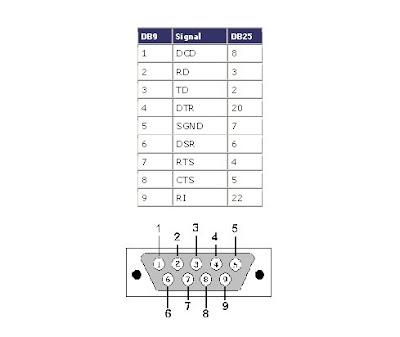 Rj45 Cross Wiring Diagram Pinouts Serial Db9 Y Db25 Ampliado Gepraa