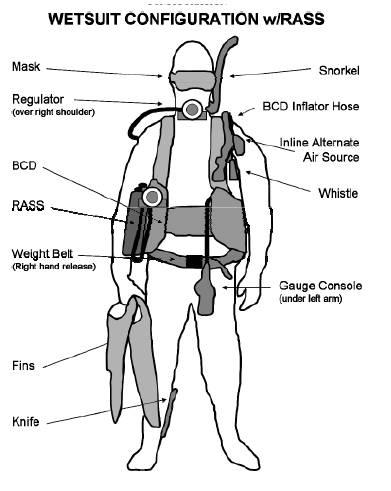 Wetsuit Configuration Diving