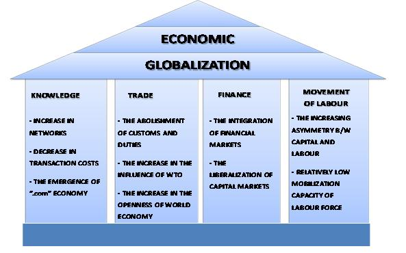 Impact of globalization on the financial
