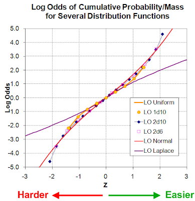 convert log odds to probability calculator