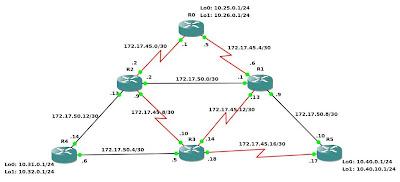 Marco Rizzi Blog: Mpls Lab #1 : Basic Mpls configuration