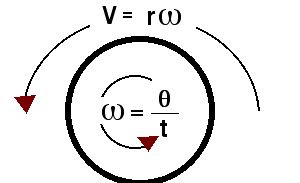 The Normal Genius: LINEAR AND ANGULAR VELOCITY