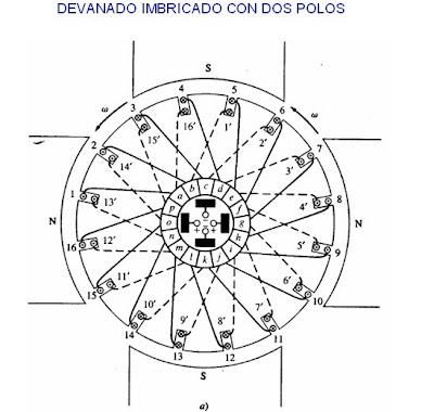 DEVANADO ONDULADO PDF