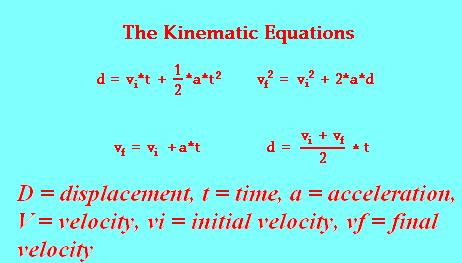 online physics tutors kinematic equations kinematic equations