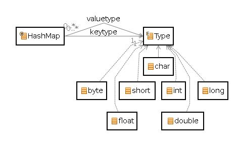 actifsource: Generating HashMaps for Primitives