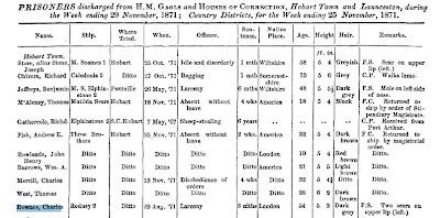 Charles Downes larceny 29 Nov 1871
