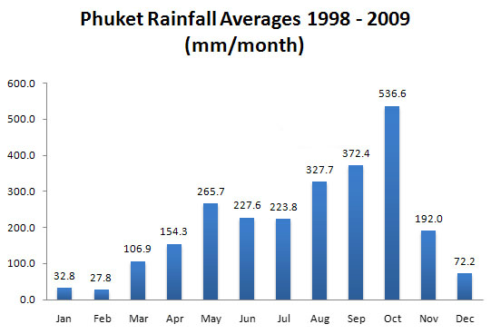 Phuket Rainfall Averages 1998 - 2009