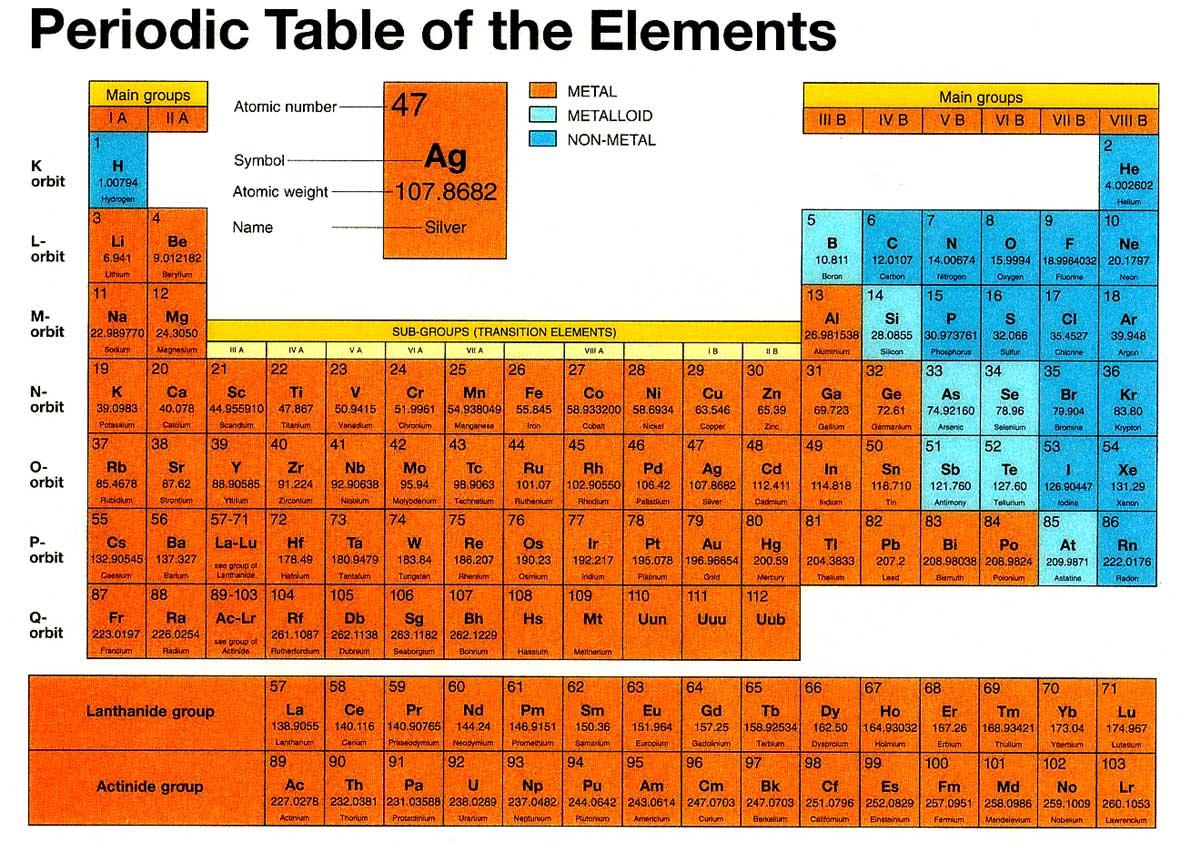 Deladelmur la chiave di tutti i segreti - Tavola periodica dei metalli ...