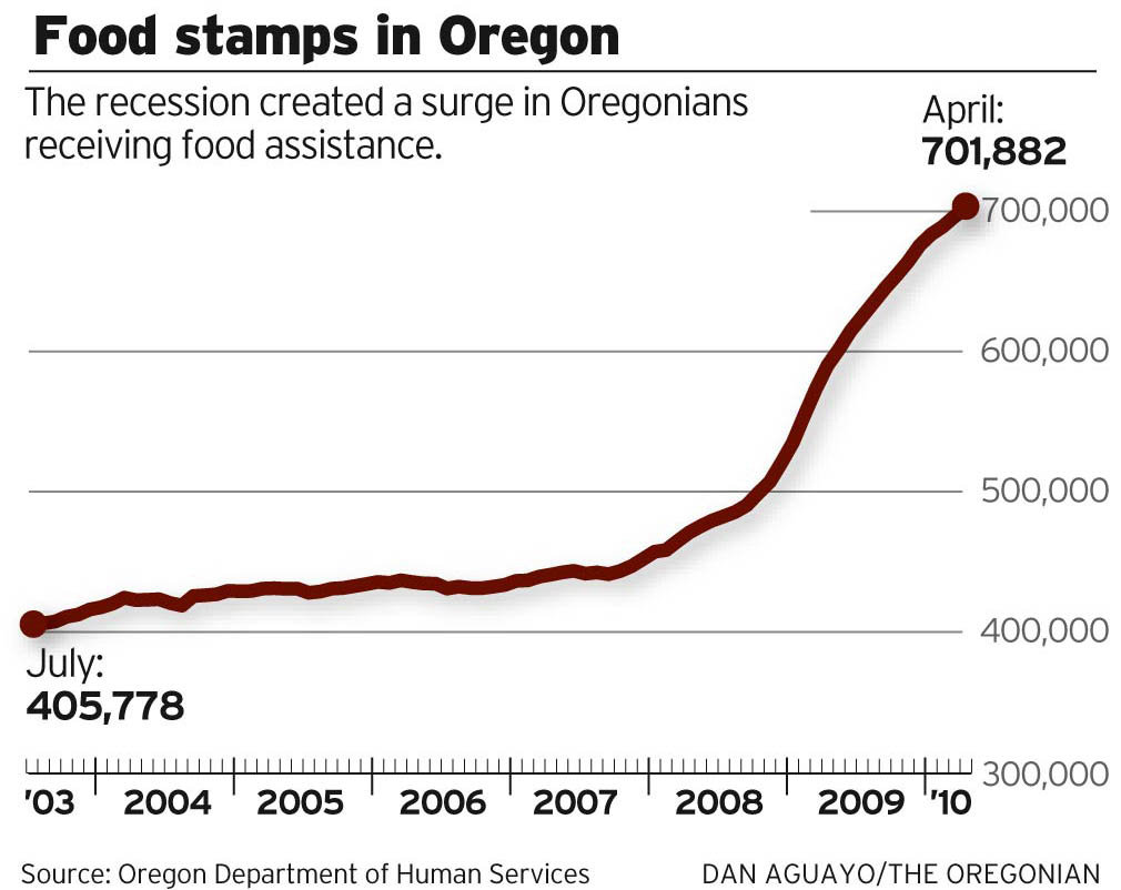 Getting Food Stamps In Oregon