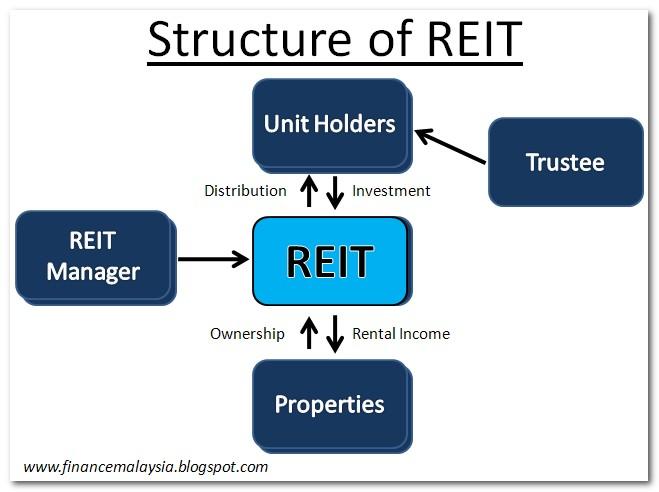 REIT Structure