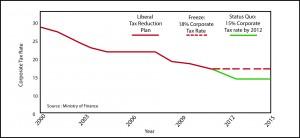 Alberta Ardvark: Liberal corporate tax policy folly.