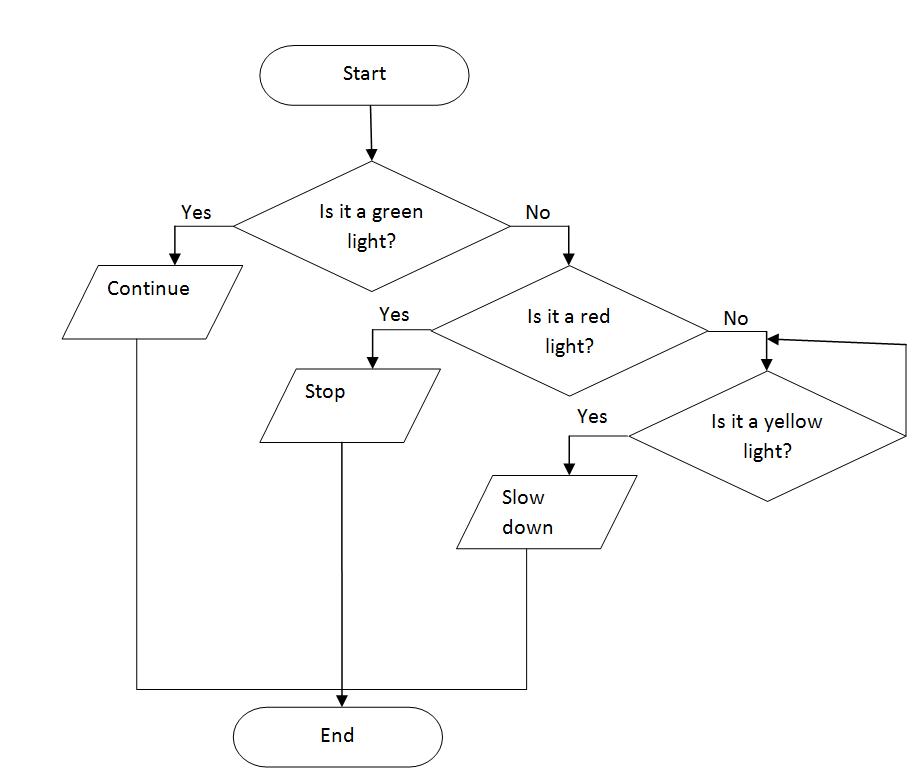 a GuRl's bLoG: Flowcharts