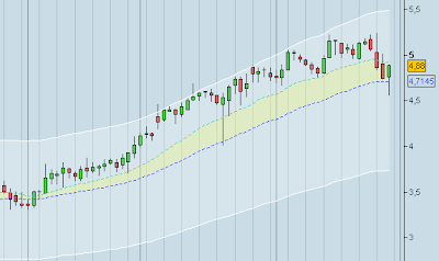 canal envolvente trading