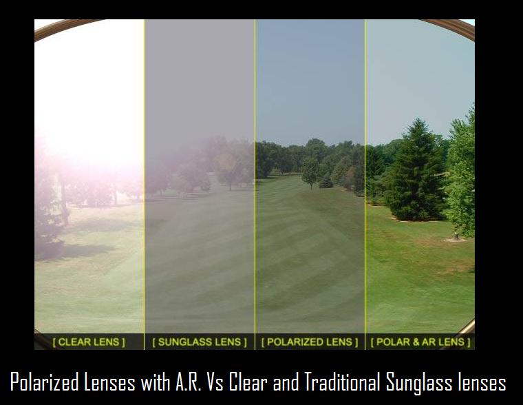 10519a1ed6c3 Most people know that polarized lenses are an upgrade from their clear  eyeglass and or regular tinted lenses but don t know how they deliver more  ...
