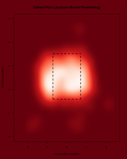 how to make scatter plot density heat map in r