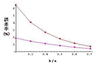 電気回路の解析と、関連する図形...