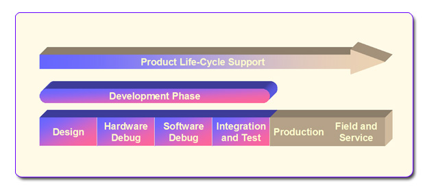 Product Life Cycle Support