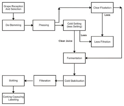 Decision Process Flow Diagram, Decision, Free Engine Image