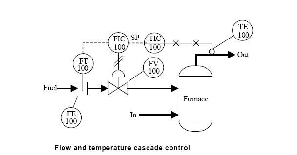 block diagram reduction rules roller coaster kinetic and potential energy the cascade control architecture – guru readingrat.net