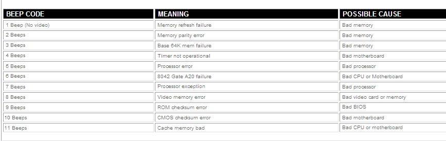 BIOS Beep Code ~ DELL Inspiron Resources