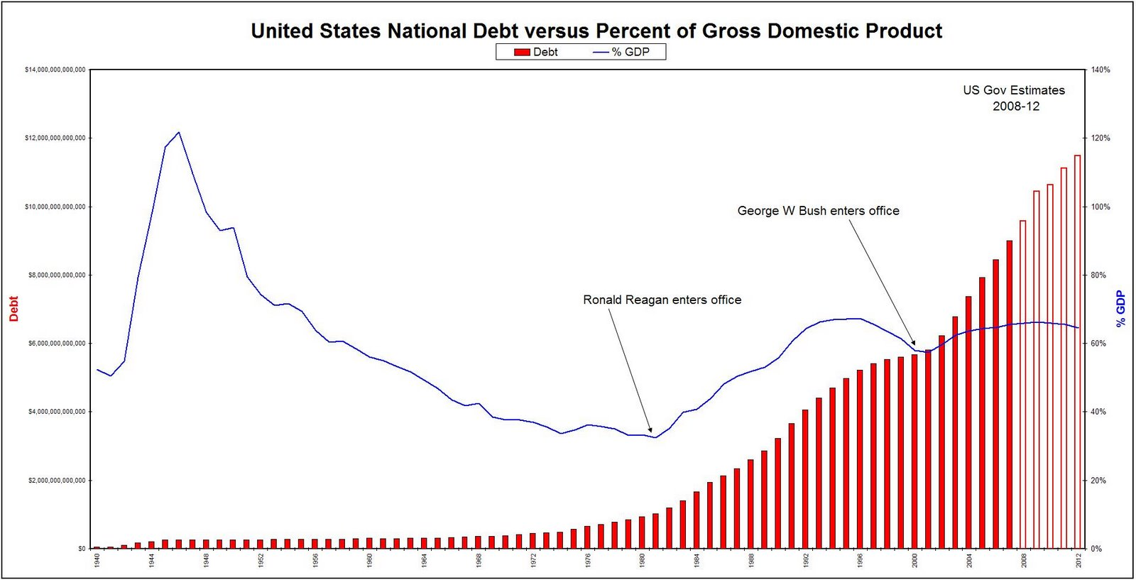effects of national debt on the economy