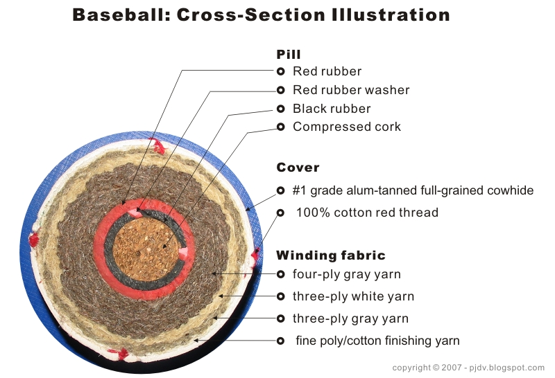 Baseball, baseball cross section, baseball crosssection, how baseballs are made, making baseball, making baseballs, manufacturing baeballs, Rawlings baseballs
