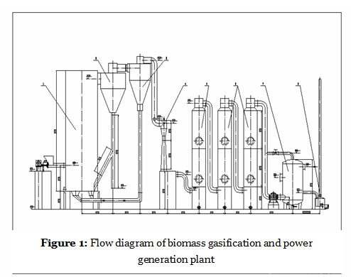 Demonstration plant for biomass gasification and power