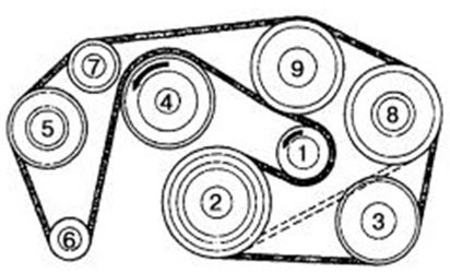 Serpentine belt diagram: 6-cylinder straight the engine