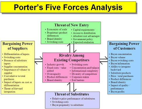 porters five forces of public sector Our model also identifies four categories of forces that  nonprofits have traditionally provided services that private and public sector organizations were.
