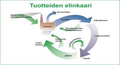 Tuotteen Elinkaari