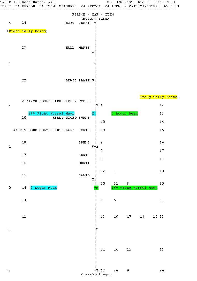 Rasch Model Audit: Person Item Map