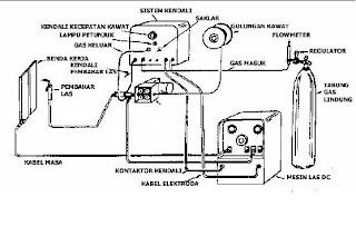 Secarik ILmu: Mesin Las Gas Metal Berikut Perlengkapannya