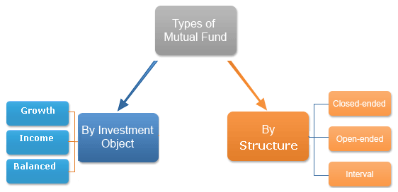 Types of Mutual Funds Schemes  Accounting Education