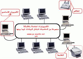 شبكات الحاسوب شبكات الحاسوب