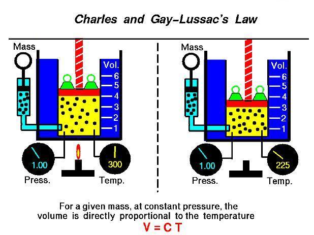 Thermal Engineering Relation Between Pvt
