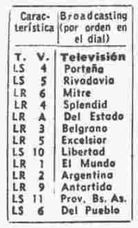 Características de las emisoras argentinas.