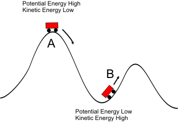 How Roller Coasters Work