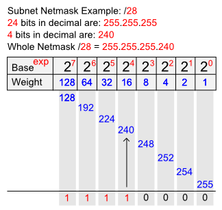 SUBNETTING PRACTICE PROBLEMS PDF DOWNLOAD