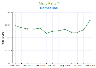Mario Party 7 Gamecube Price Chart