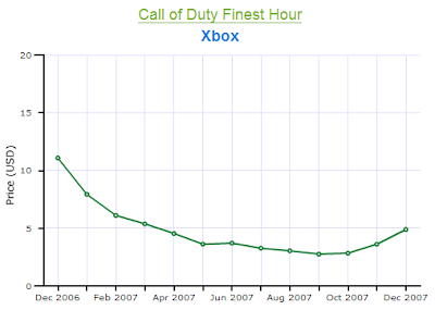 Call of Duty Xbox Price Chart 2007