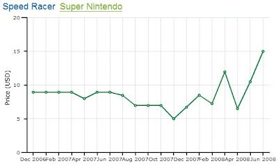 Speed Racer Super Nintendo Resale Price