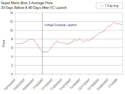 Super Mario 3 Resale Value Before & After VC Launch