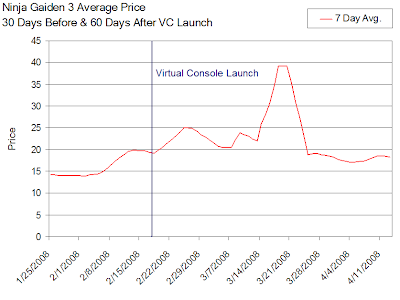 Ninja Gaiden 3 Resale Value Before & After VC Launch
