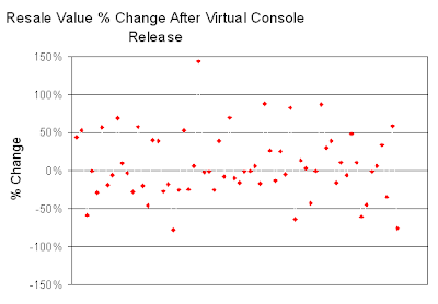 Scatter Plot of % Change In Price After Virtual Console Release