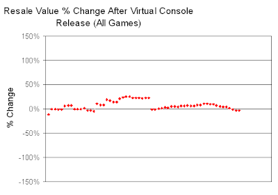 Resale Values for All Games After VC Release