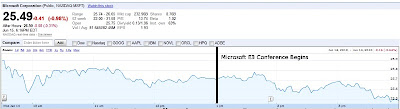 Microsoft E3 Stock Price