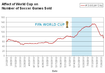 World Cup Affect on Game Game Sales